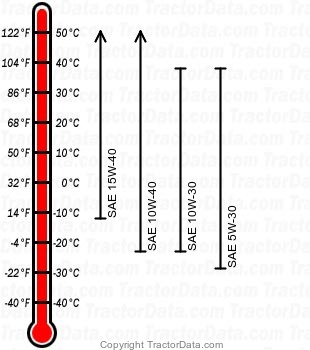 S160 gasoline engine oil chart